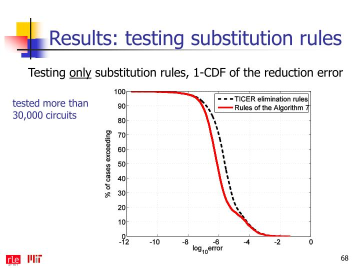 Results: testing substitution rules