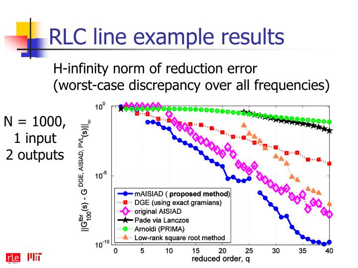 RLC line example results