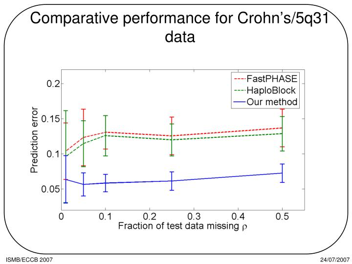 Comparative performance for Crohn