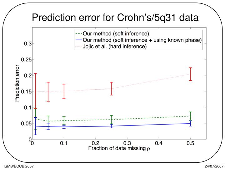 Prediction error for Crohn