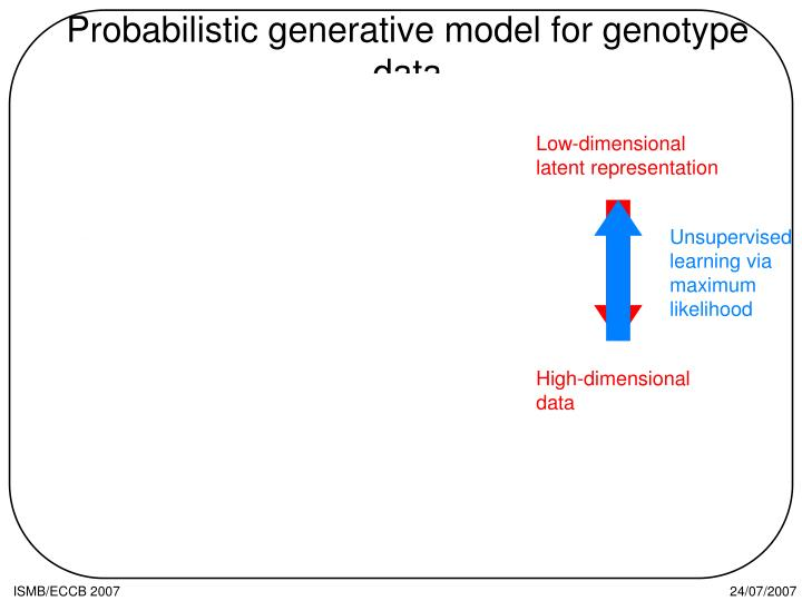 Probabilistic generative model for genotype data