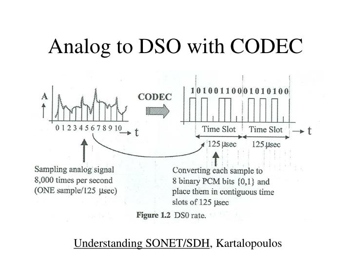 Analog to DSO with CODEC