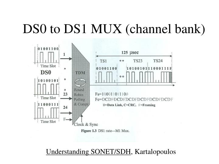 DS0 to DS1 MUX (channel bank)