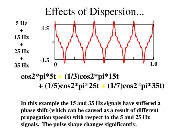 Effects of Dispersion...