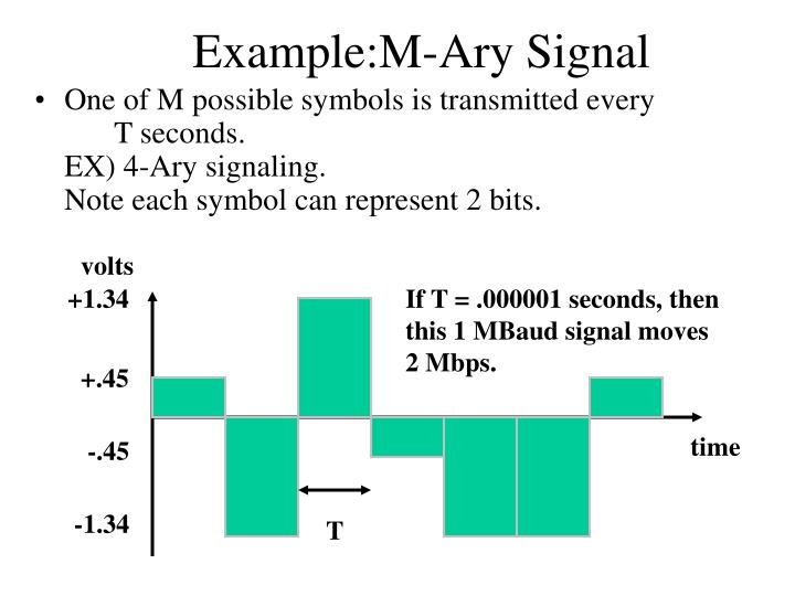 Example:M-Ary Signal