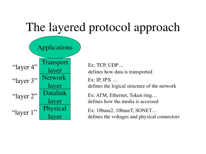 The layered protocol approach