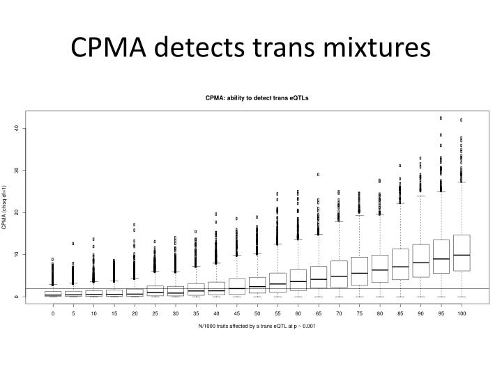CPMA detects trans mixtures