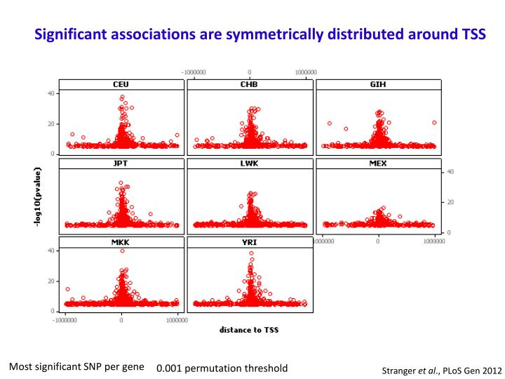 Significant associations are symmetrically distributed around TSS