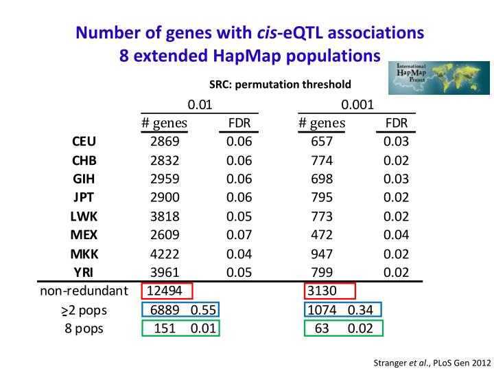 Number of genes with