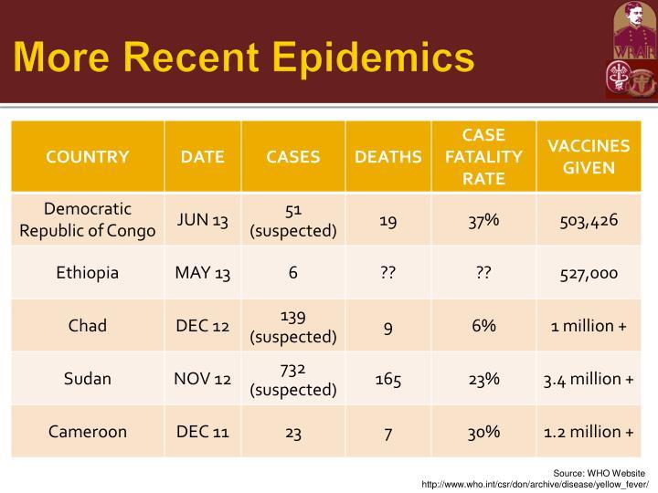 More Recent Epidemics