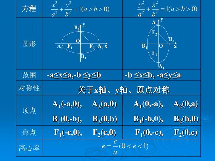 -a≤x≤a,-b ≤y≤b