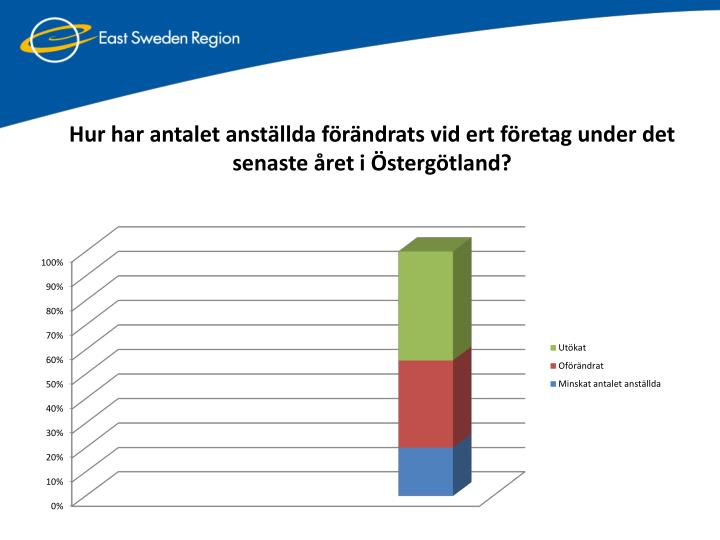Hur har antalet anställda förändrats vid ert företag under det senaste året i Östergötland?