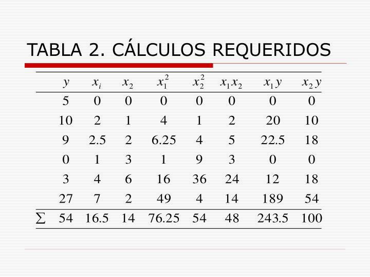 TABLA 2. CÁLCULOS REQUERIDOS