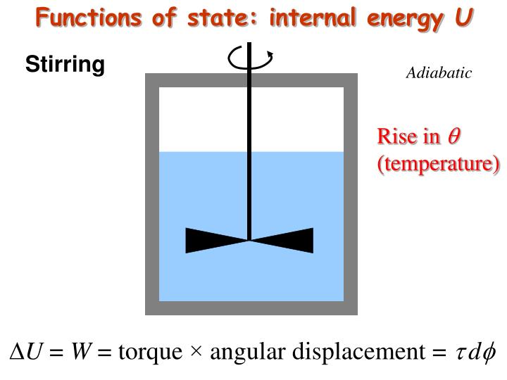 Functions of state: internal energy