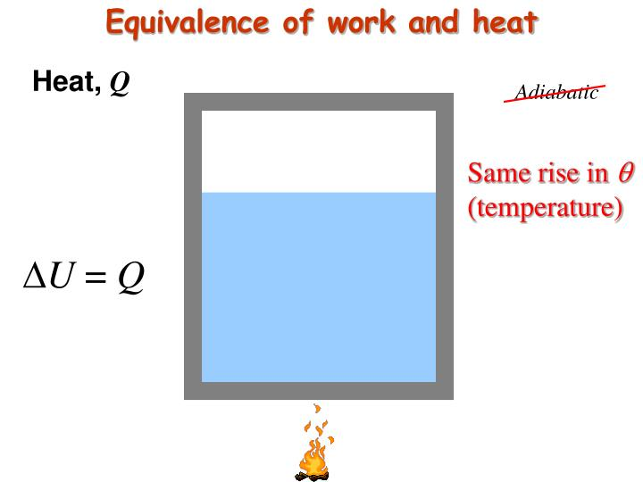 Equivalence of work and heat
