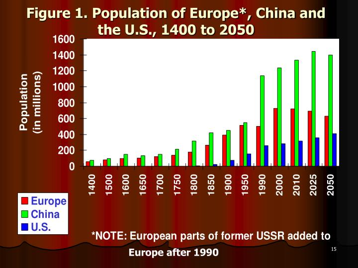 Figure 1. Population of Europe*, China and the U.S., 1400 to 2050