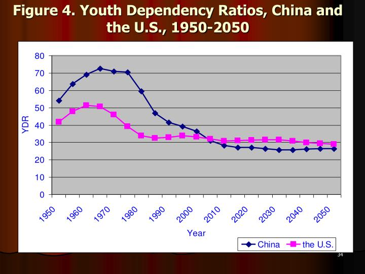 Figure 4. Youth Dependency Ratios, China and the U.S., 1950-2050