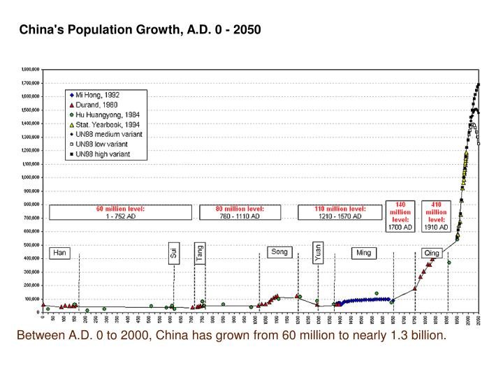 Between A.D. 0 to 2000, China has grown from 60 million to nearly 1.3 billion.