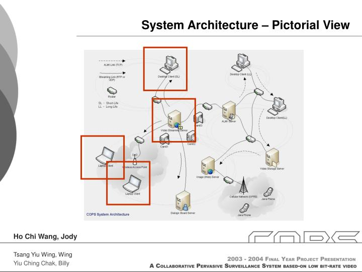 System Architecture – Pictorial View