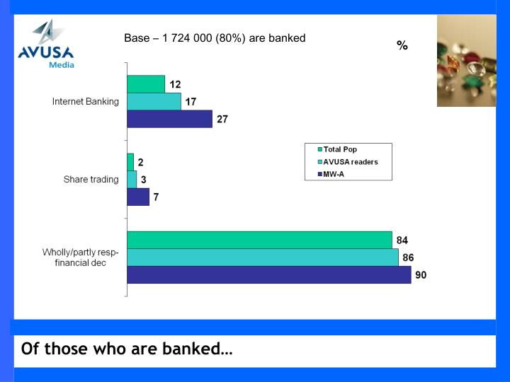 Base – 1 724 000 (80%) are banked