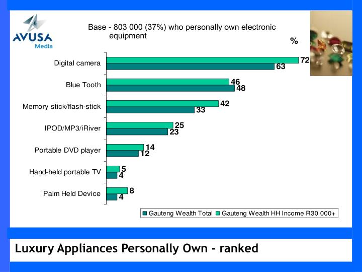 Base - 803 000 (37%) who personally own electronic equipment