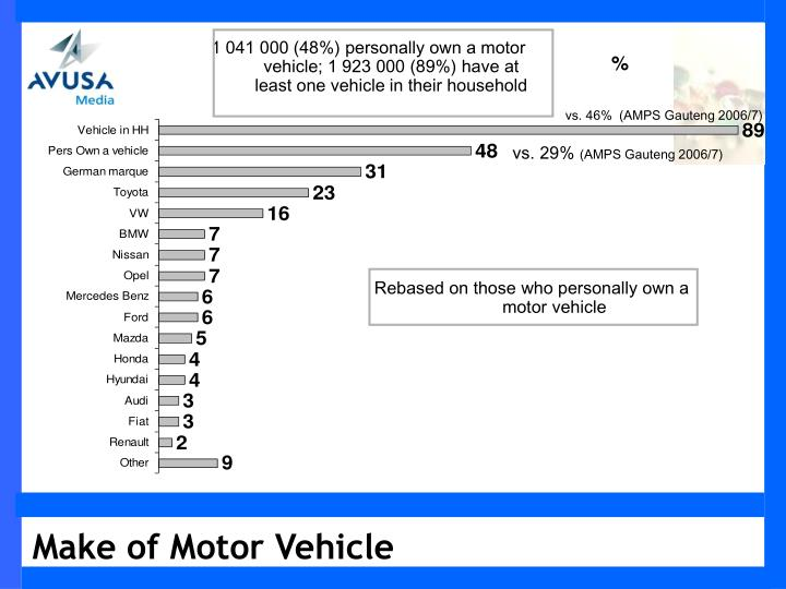 1 041 000 (48%) personally own a motor vehicle; 1 923 000 (89%) have at least one vehicle in their household