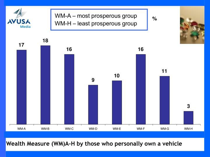 WM-A – most prosperous group
