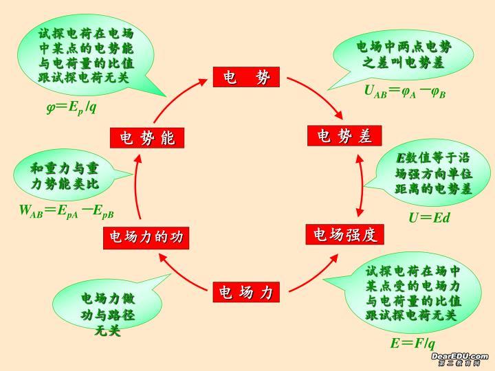 试探电荷在电场中某点的电势能与电荷量的比值跟试探电荷无关