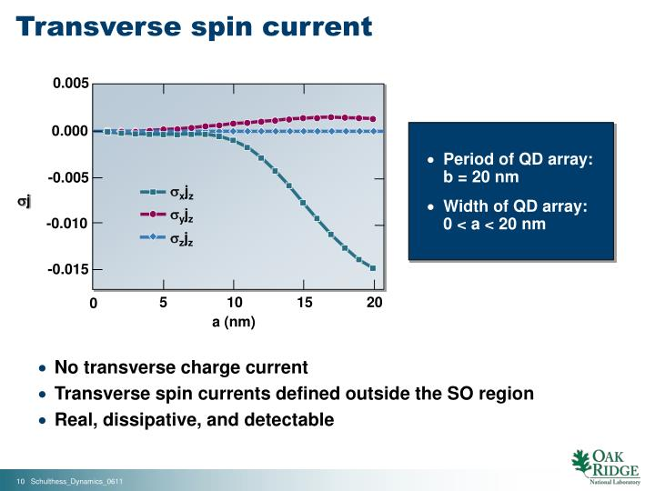 Transverse spin current