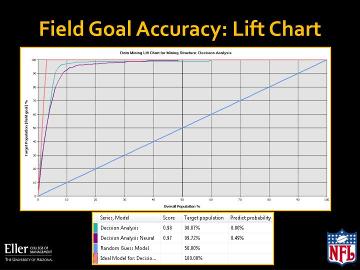 Field Goal Accuracy: Lift Chart