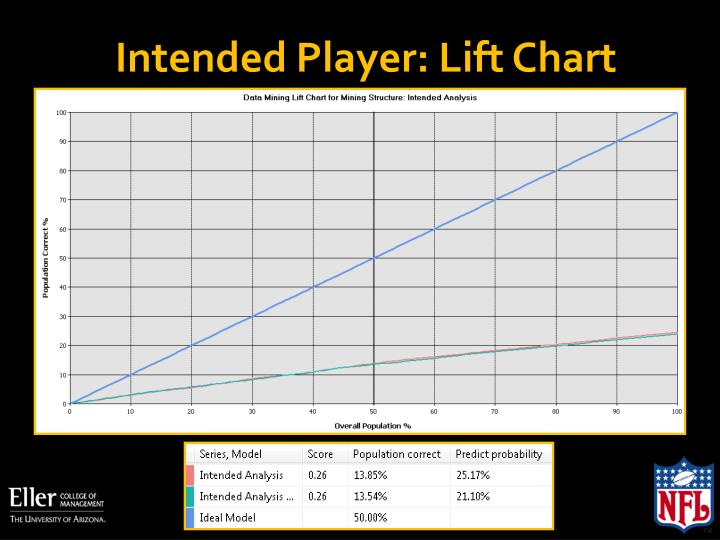 Intended Player: Lift Chart