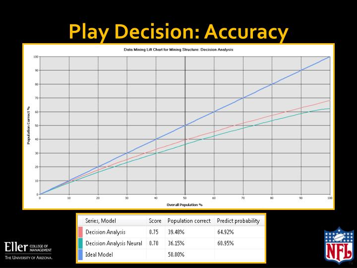 Play Decision: Accuracy