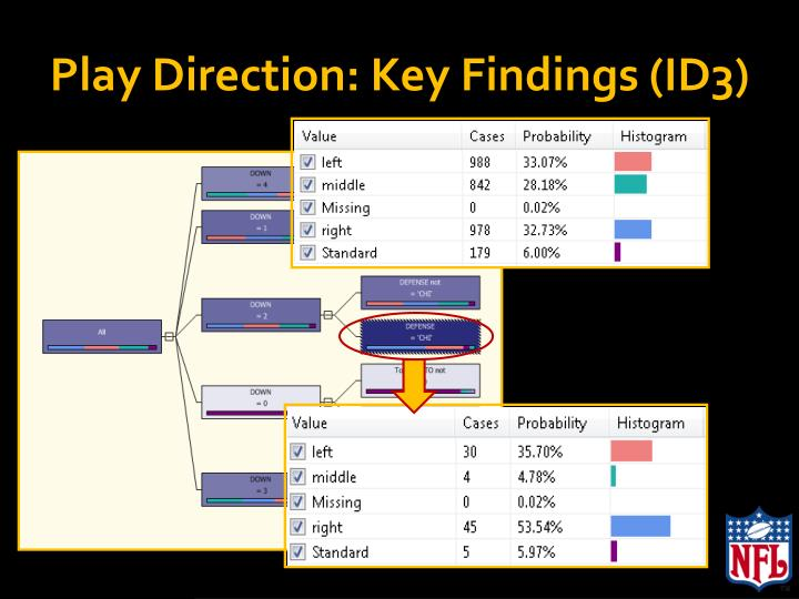 Play Direction: Key Findings (ID3)