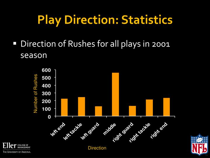 Play Direction: Statistics