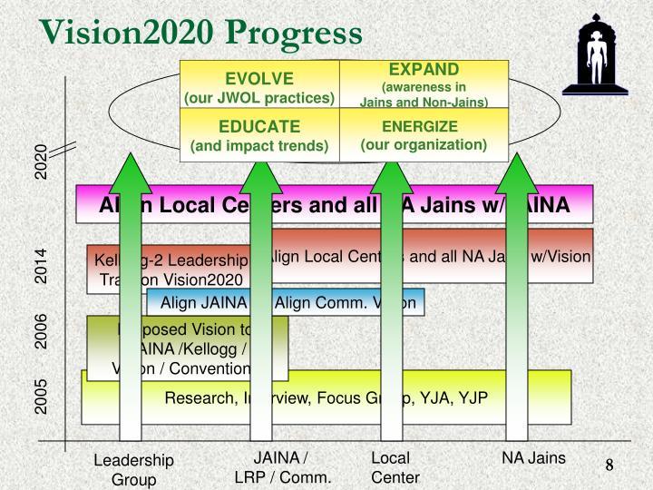 Vision2020 Progress