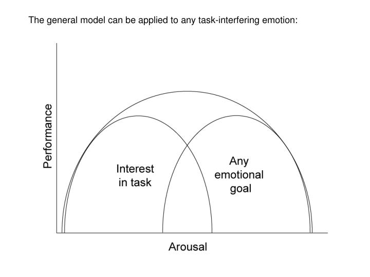 The general model can be applied to any task-interfering emotion: