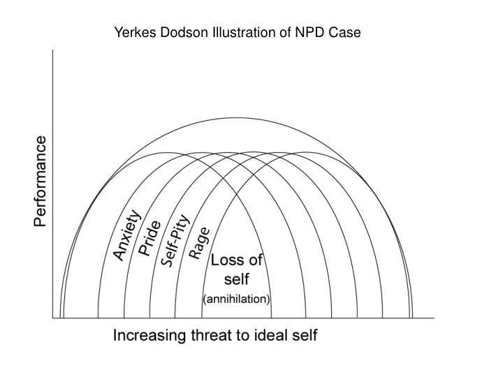 Yerkes Dodson Illustration of NPD Case