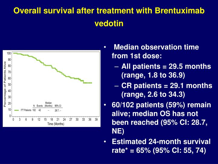 Overall survival after treatment with Brentuximab vedotin