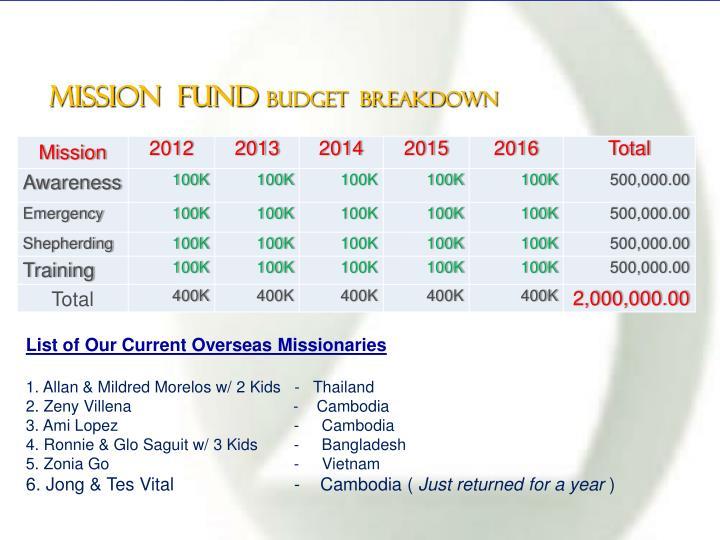 Mission  Fund