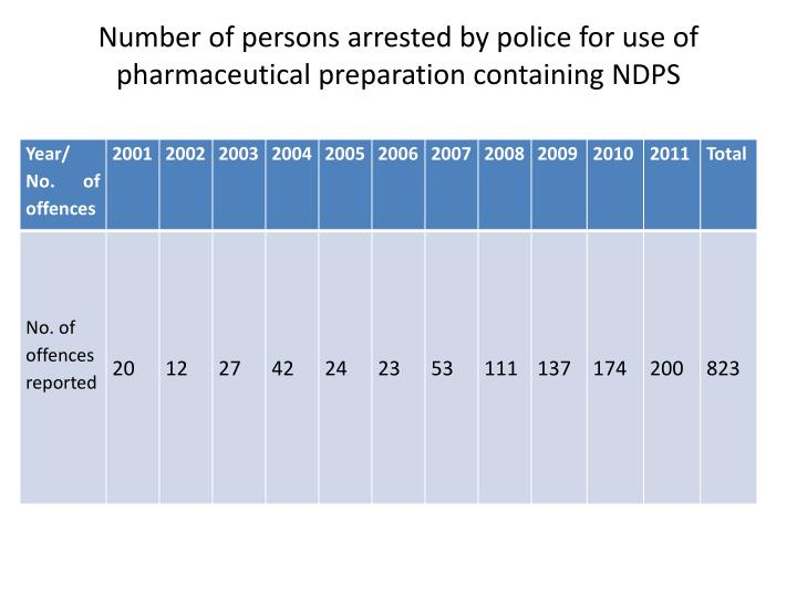 Number of persons arrested by police for use of pharmaceutical