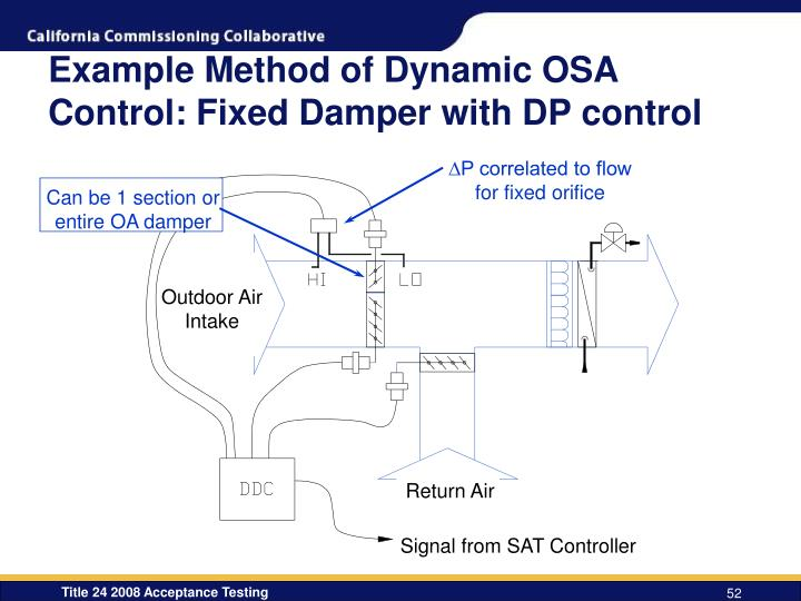 Can be 1 section or entire OA damper