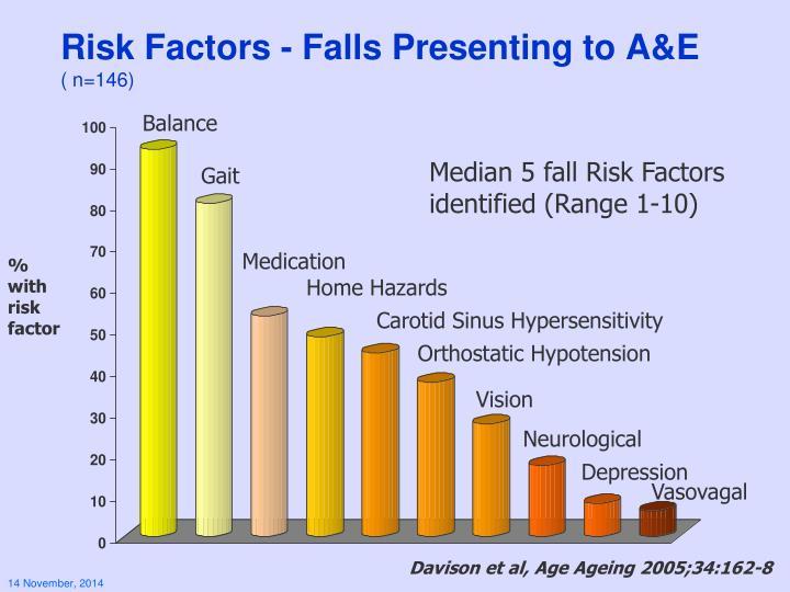 Risk Factors - Falls Presenting to A&E