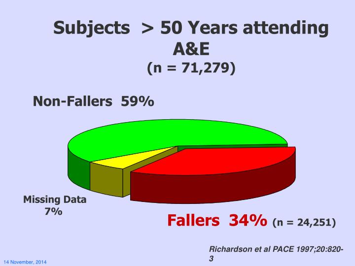 Subjects  > 50 Years attending A&E