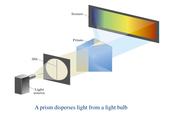 A prism disperses light from a light bulb