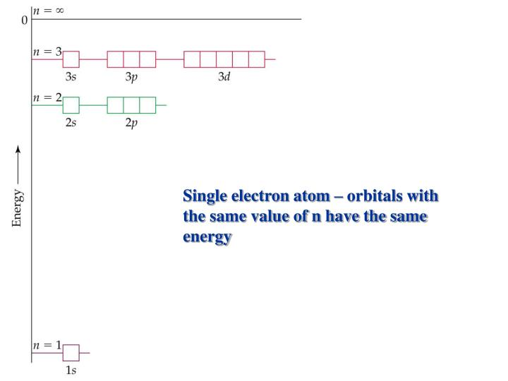 Single electron atom – orbitals with the same value of n have the same energy