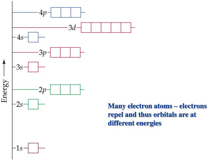 Many electron atoms – electrons repel and thus orbitals are at different energies