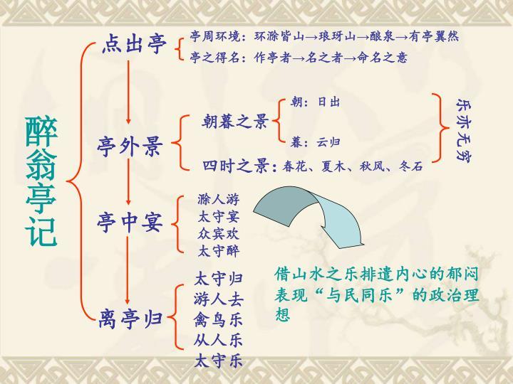 亭周环境:环滁皆山→琅玡山→酿泉→有亭翼然