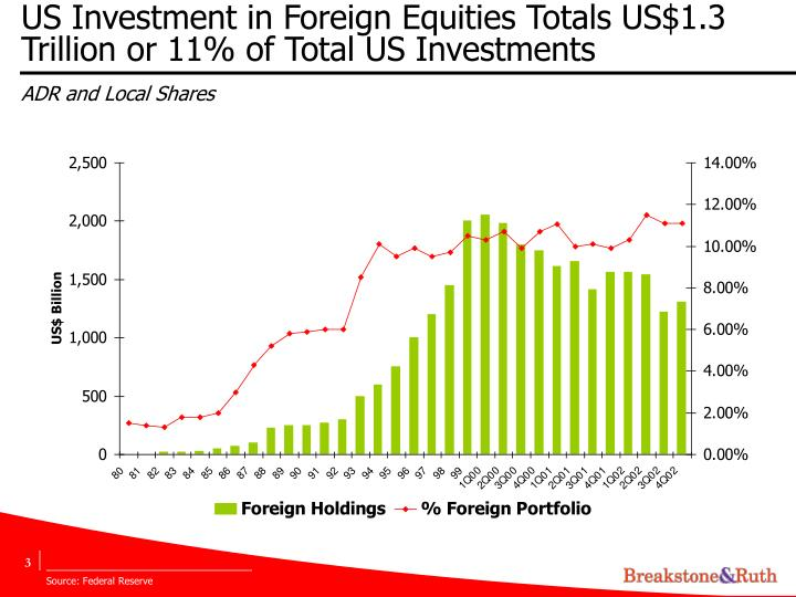 US Investment in Foreign Equities Totals US$1.3 Trillion or 11% of Total US Investments
