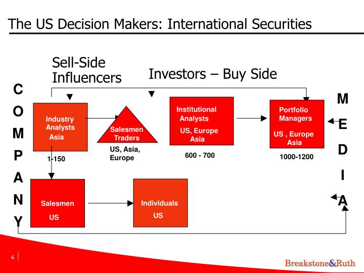 The US Decision Makers: International Securities