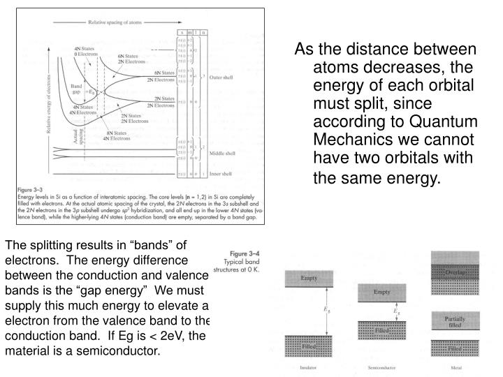 As the distance between atoms decreases, the energy of each orbital must split, since according to Quantum Mechanics we cannot have two orbitals with the same energy.